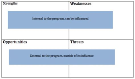 SWOT Analysis In Event Planning: Why Research Is Important